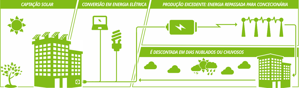 Diagrama de Energia ISP Shop